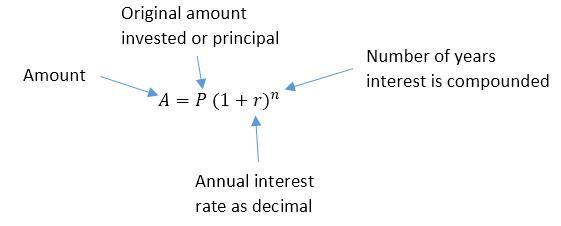 How Do You Find the Annual Interest Rate From the Compound ...