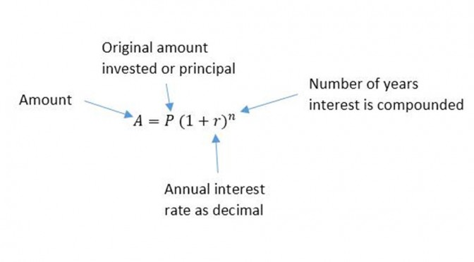 Taking Roots To Solve for the Rate in the Compound Interest Formula
