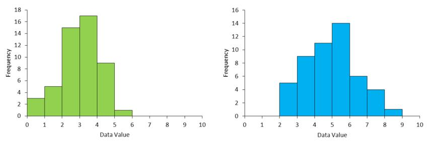 Picture of two histograms where one is more spread out than the other.