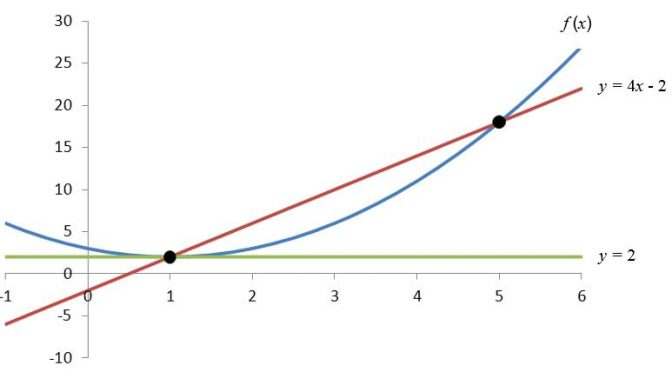 What is the Difference Between A Secant Line and a Tangent Line?